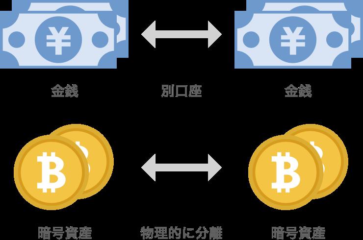 は と 仮想 通貨